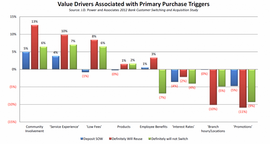 Graph: Value Drivers Associated with Primary Purchase Triggers